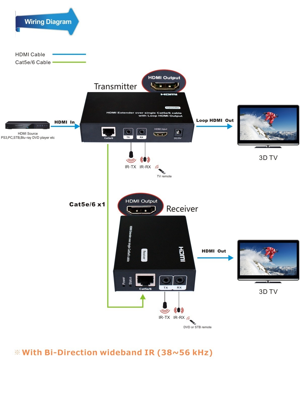 HDMI OVER SINGLE CAT6 EXTENDER WITH IR & HDMI LOOP OUT Hdmi To Cat Wiring Diagram on